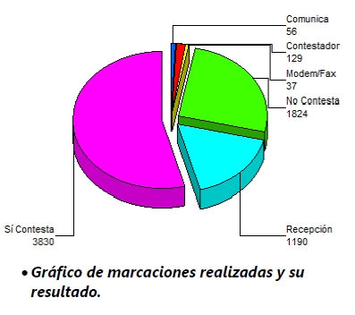 Software para call centers y telemarketing — Gráfico de marcaciones.